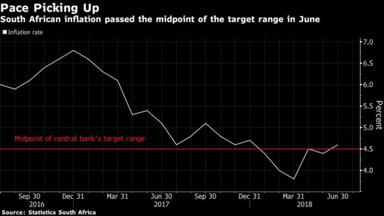 South African Rate-Hold Bets Firm Up as June CPI Undershoots