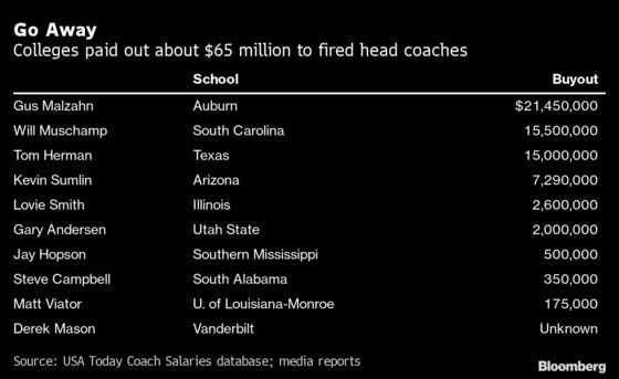 Texas' Tom Herman Brings Fired Coaches' Payday to $65 Million