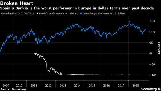 Europe Isn'tJoining the Global Bull Run Anniversary Fun