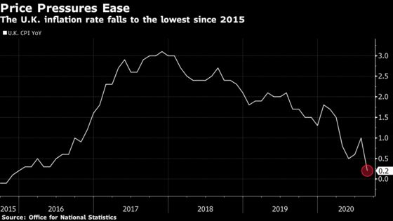 U.K. Inflation Eases to Five-Year Low on Restaurant Discounts