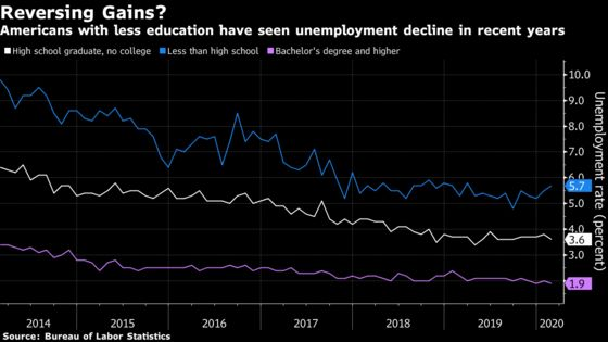 Left-Behind Americans Are Seeing Reversal of Hard-Won Job Gains