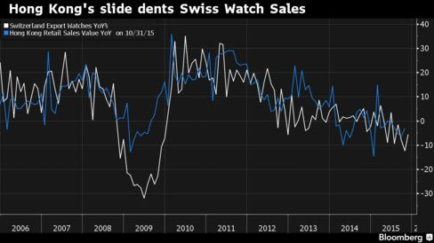 Swiss watch exports tumbled 5.5 percent year-over-year in November. And a major culprit for the decline was weak sales in Hong Kong. A simple look at this chart shows that retail demand in Hong Kong tracks overall Swiss watch exports quite nicely.