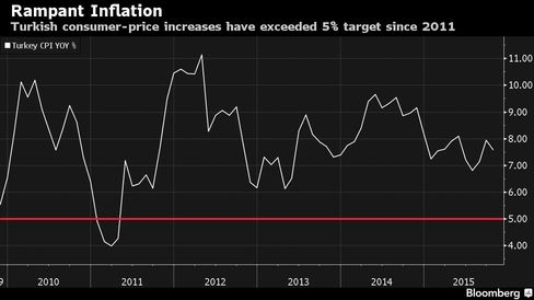 Turkish consumer-price increases have exceeded 5% target since 2011