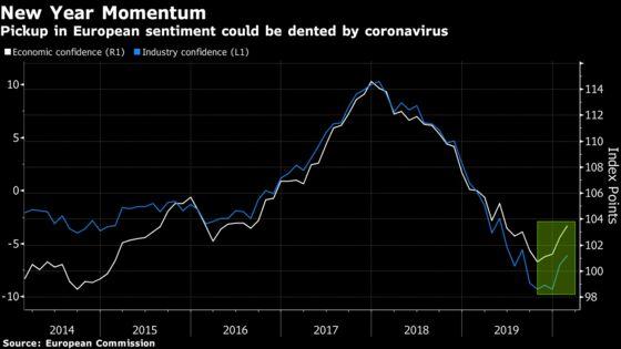 Euro-Area Confidence Was Improving Before Coronavirus Hit Italy