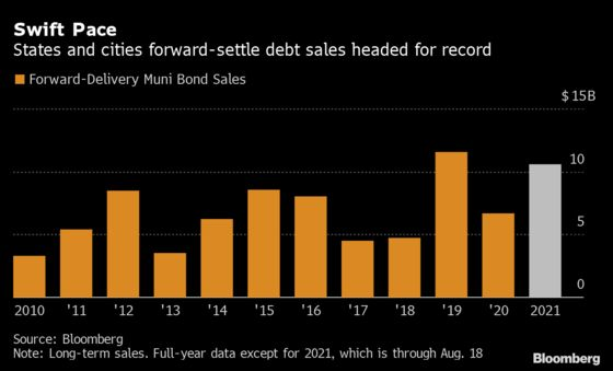 Muni Buyers Grab Billions in Bonds They Won't See for Months