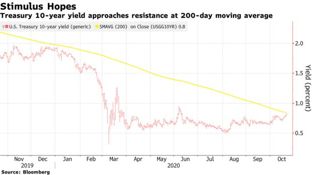 Treasury 10-year yield approaches resistance at 200-day moving average