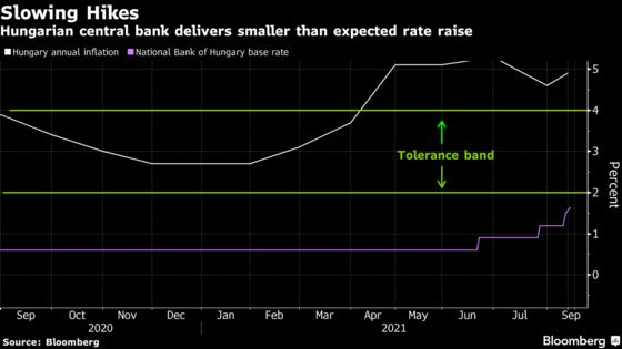 Hungary Taps Brakes on EU's Most Aggressive Rate-Hike Campaign