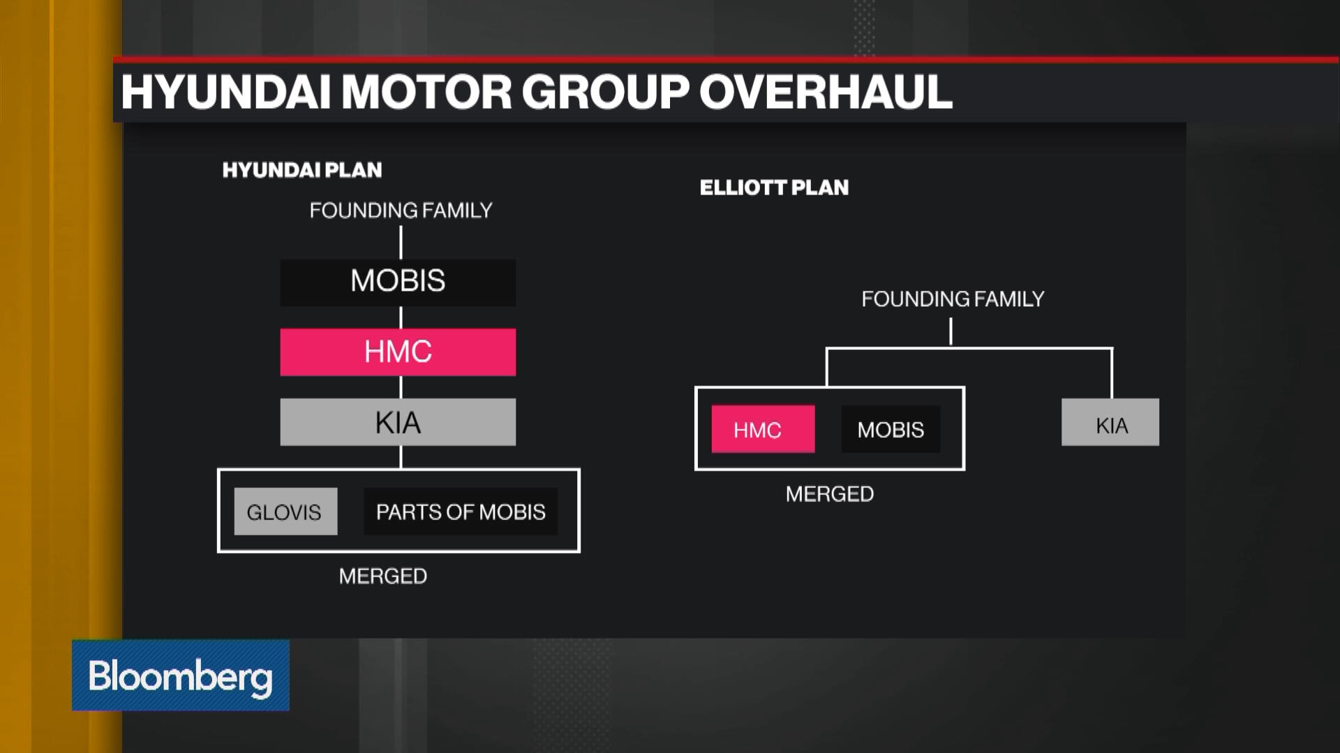 Hyundai motor caves in to elliott scraps 8 8 billion for Hyundai motor finance corporate office