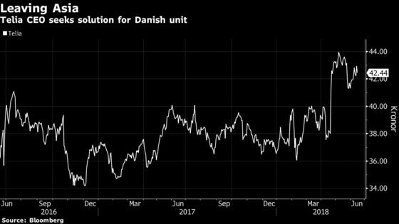 Telia Seeks Solution for Denmark as Asian Chapter Draws to Close