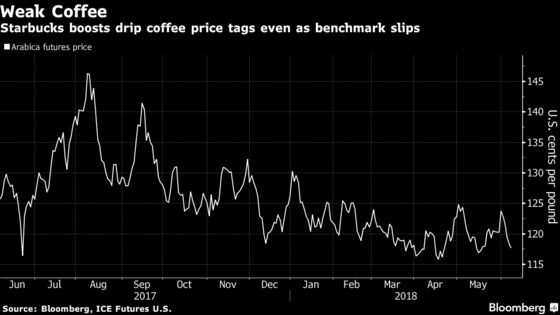 Starbucks's Costlier Drip Coffee Not a Sign of Higher Input Cost