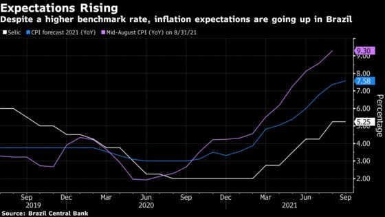 Brazil's Campos Neto Sees Need to Act Fast as Inflation Gains