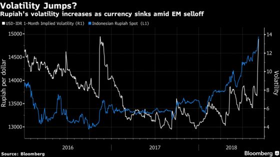 Rupiah's Newfound Volatility Isn't What Traders Wished For