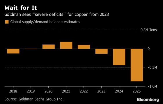From Blenheim to BlackRock, Here's Why Everyone's Bullish About Copper
