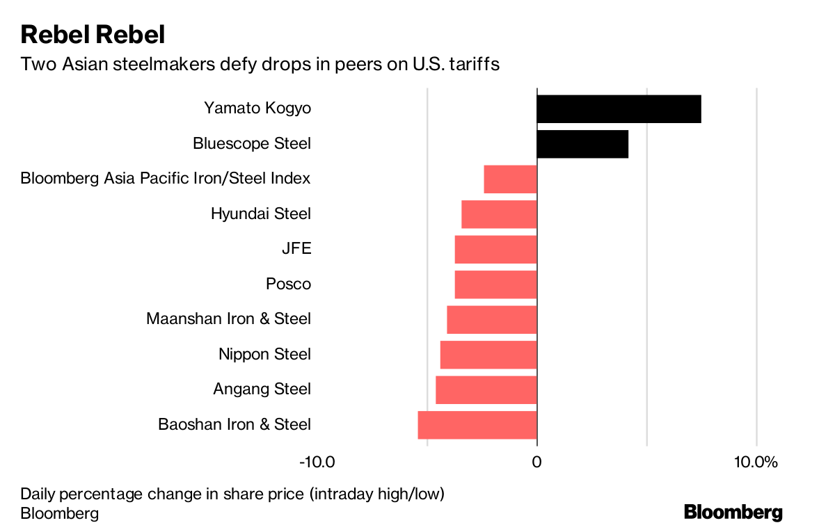 'Trade wars are good' says Donald Trump