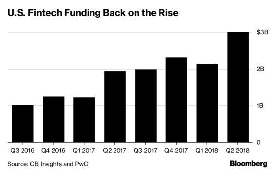 Funding for U.S. Fintech Startups Rose 40 Percent Last Quarter
