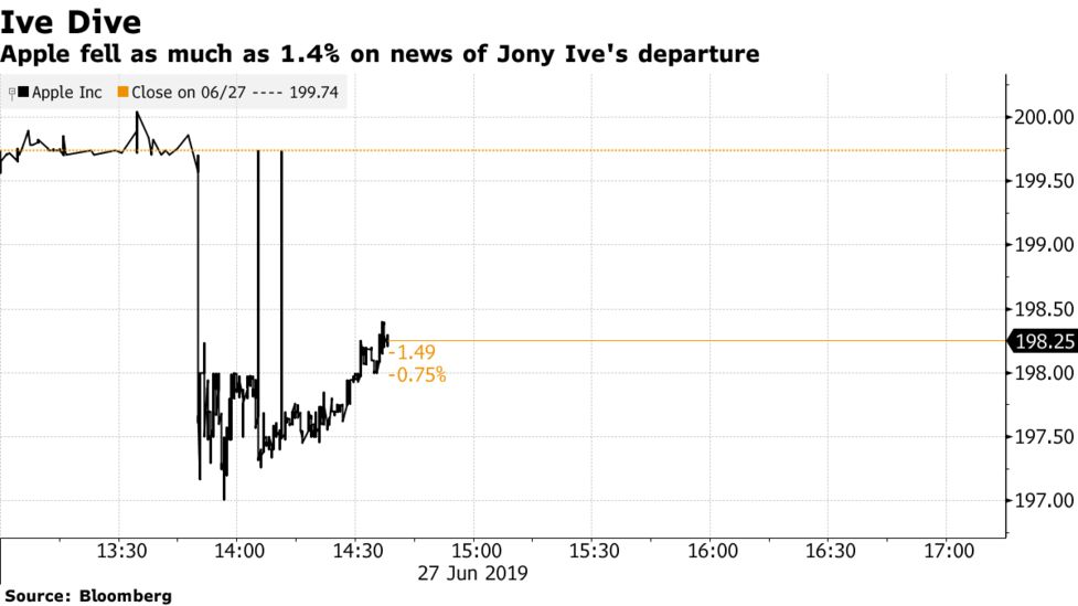 How Much Was Jony Ive Worth to Apple? Market Says $9 Billion - Bloomberg