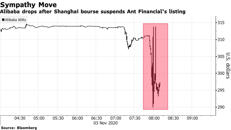 Alibaba drops after Shanghai bourse suspends Ant Financial's listing