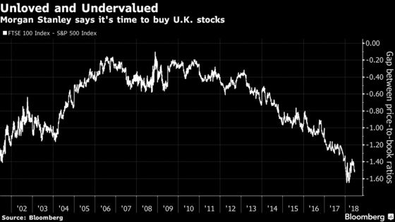 Unloved British Stocks Trigger a Buy Signal for Morgan Stanley