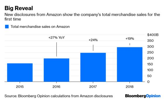 Jeff Bezos Just Confirmed Amazon's Growth Is Slowing