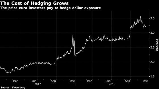 BlackRock Euro-Bond Head Snubs U.S. Colleagues' Tips on Hedging