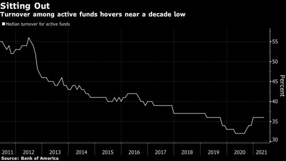 Fund Managers Ride Out Pandemic by Sticking With Old Playbooks