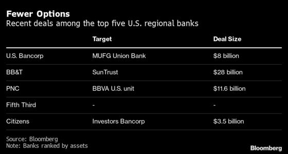 U.S. Bancorp Joins Finance Merger Wave With $8 Billion Deal