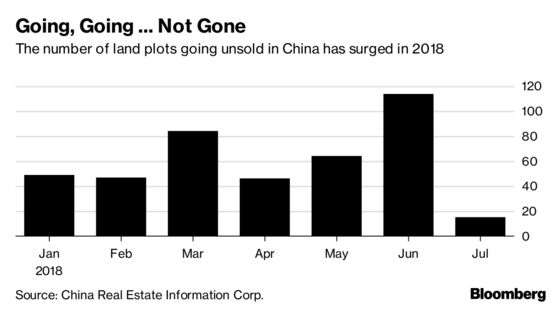 Unloved Chinese Land Hints at Property Upset Ahead