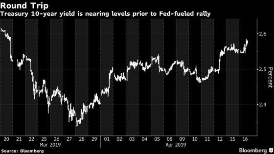 Treasury Yields Fully Rebound From Fed-Induced Angst