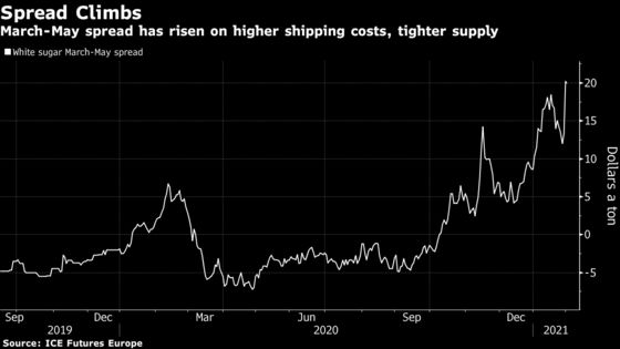 White-Sugar Spread at Record High on Container Shortage Worry
