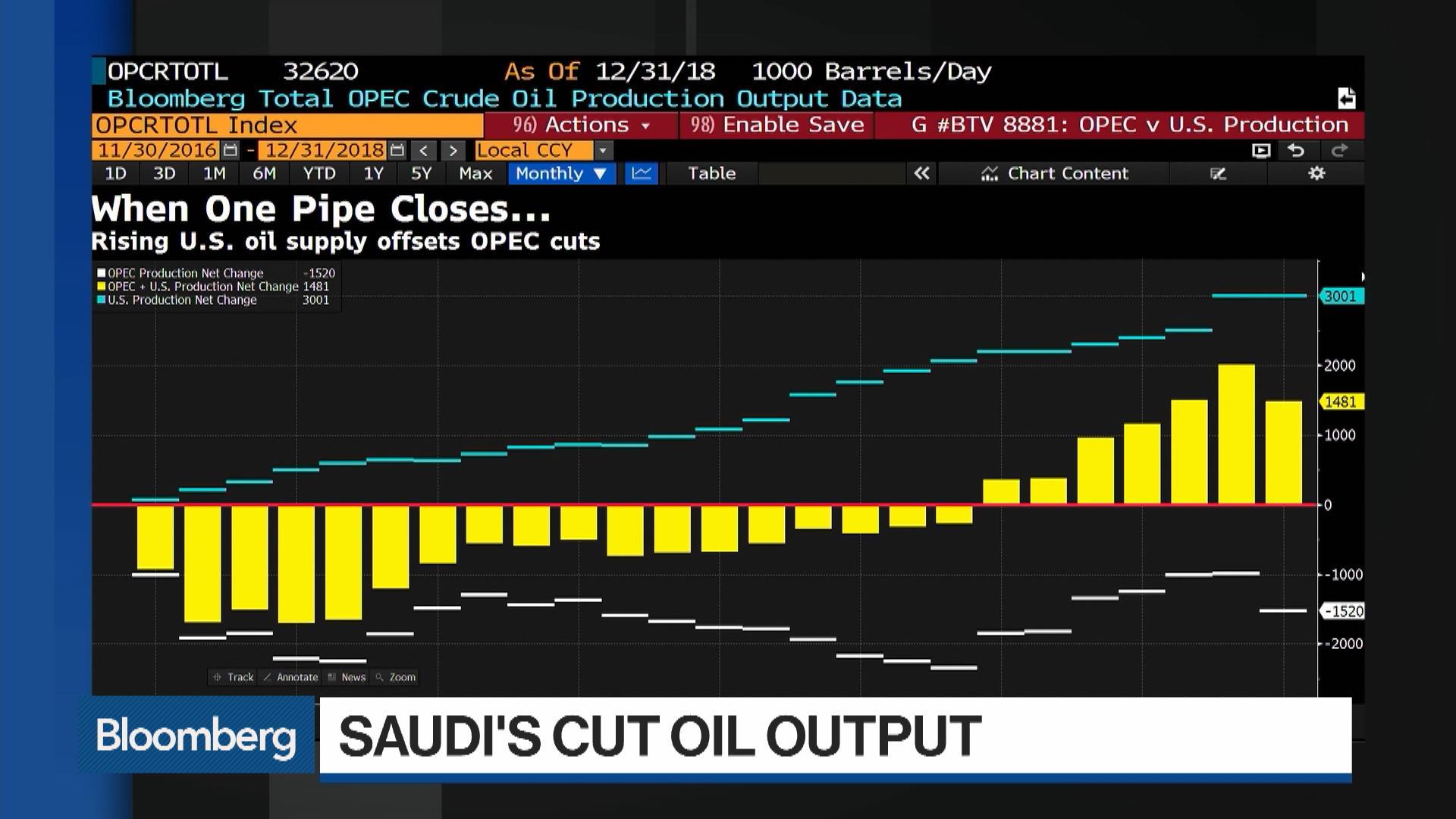OPEC's Oil Production Falls on Saudi Cuts