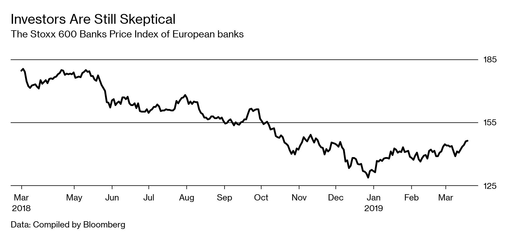 Deutsche Bank-Commerzbank Merger Shows Grim Outlook for EU Banks