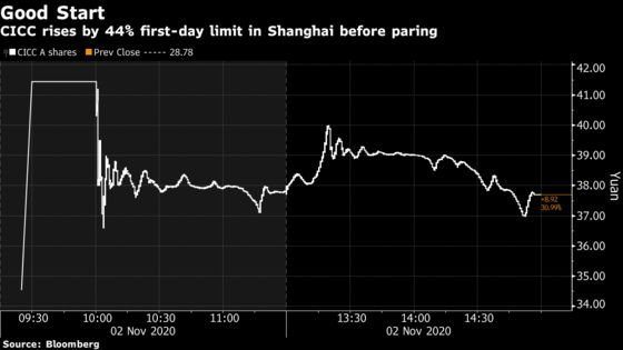 Ant Group's Lead IPO Sponsor CICC Rises 31% in Shanghai Debut