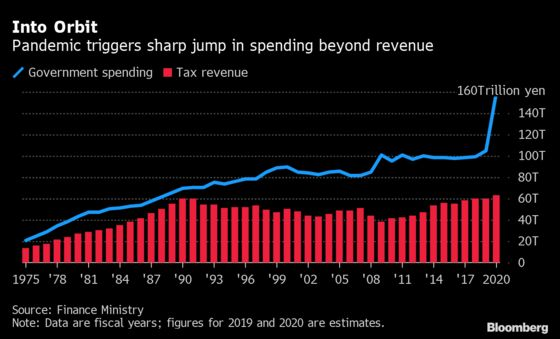 Japan's Mammoth Spending Likely Requires Third Extra Budget