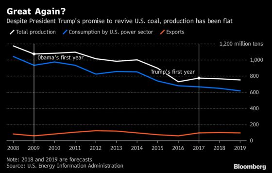 Trump Promised to Bring Back Coal. It's Declining Again