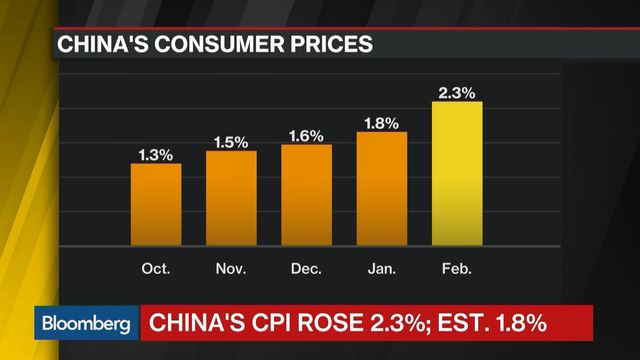 China Inflation Fastest Since Mid-2014 as Food Prices Jump