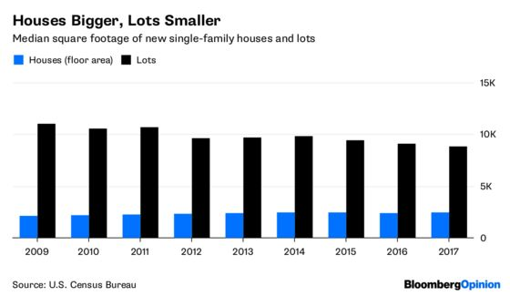 Smaller Households, Bigger Houses, Smaller Lots