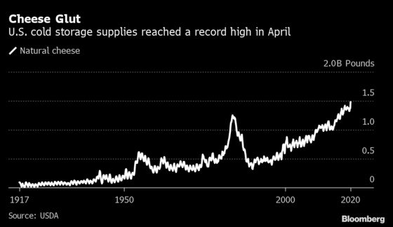 Lockdowns Are Leaving a Mountain of American Cheese in Storage