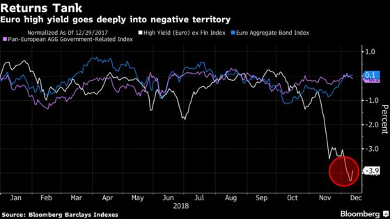 End-of-Cycle Fears Loom Over High-Yield Market After Bumpy 2018