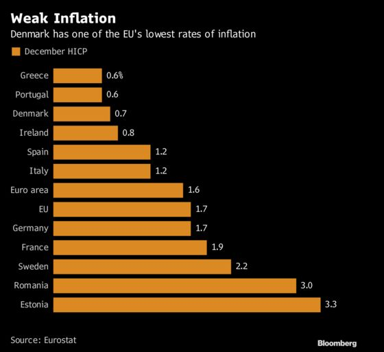 Inflation Is Flagging in European Capital of Negative Rates
