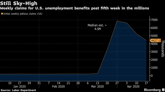 U.S. Unemployment Waves Keep Hitting With Millions More Claims