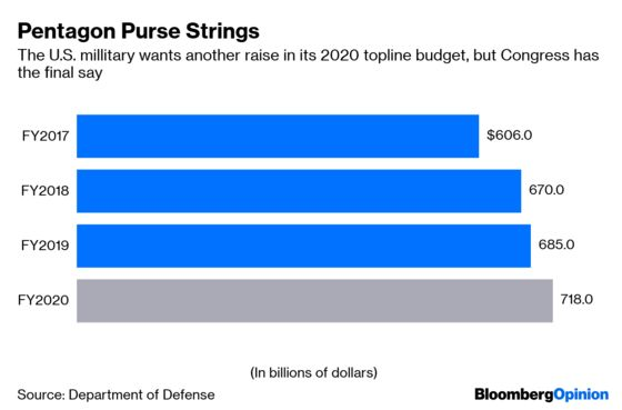 Progressives Should Learn to Love the Pentagon Budget