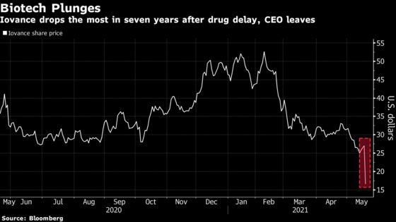 M&A Darling Iovance Tumbles on Drug Delay and CEO Departure