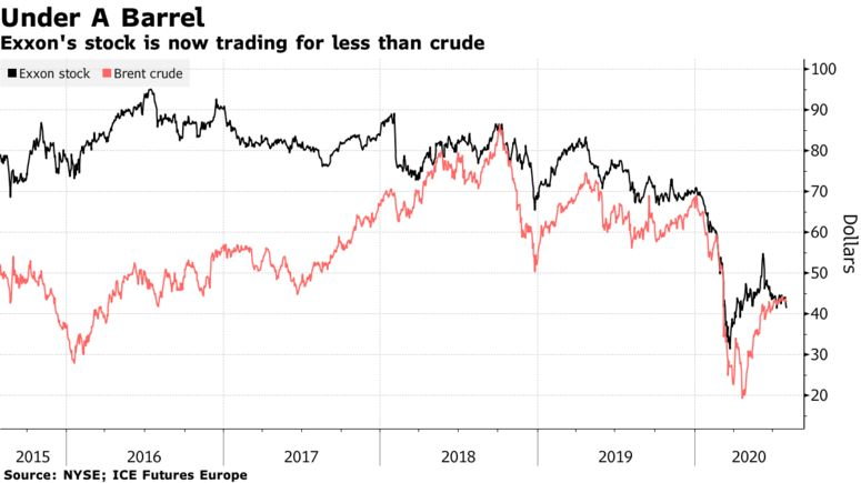Exxon's stock is now trading for less than crude