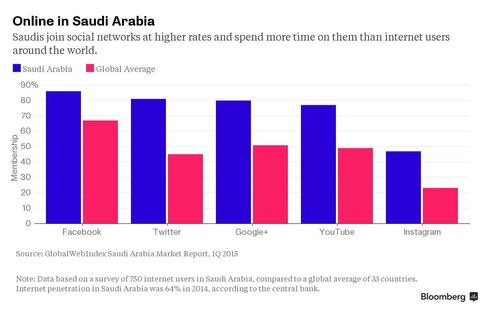 Statistics show that Saudis join social networks at higher rates than internet users around the world.