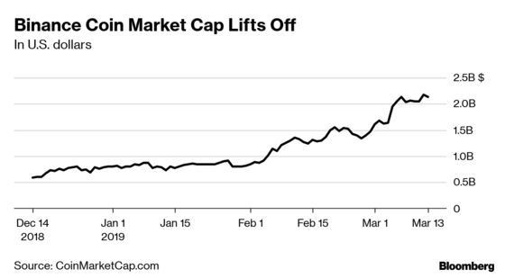 Hottest Crypto Coin's Massive Rally Echoes Bitcoin's Glory Days