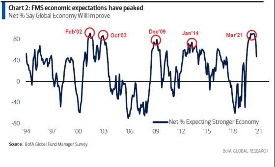 BofA Survey Signals Cyclical Boom Behind 2021 Rally Has Peaked