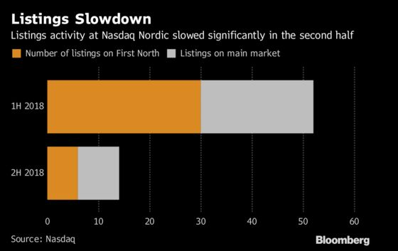 Nasdaq Expects Flurry of Nordic Listings in Final Months of Year