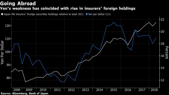 Japan Lifers' Love of Foreign Assets Counters Yen's Haven Allure