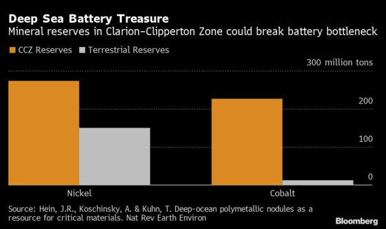 Battery-Metal Rush Pits Miners Against Marine Biologists