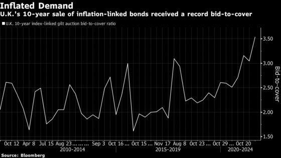 U.K. Investors Crave Inflation Protection But It's Hard to Find